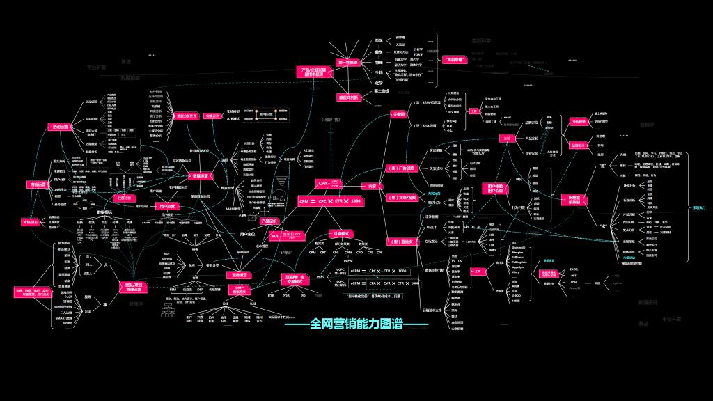 全网营销能力图谱插图奥格威(中国)官方网站-影视视频制作 ·拍摄·剪辑·推广