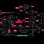 全网营销能力图谱缩略图奥格威(中国)官方网站-影视视频制作 ·拍摄·剪辑·推广