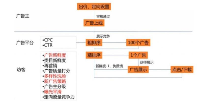 巨量引擎头条广告信息流账户优化插图2奥格威(中国)官方网站-影视视频制作 ·拍摄·剪辑·推广
